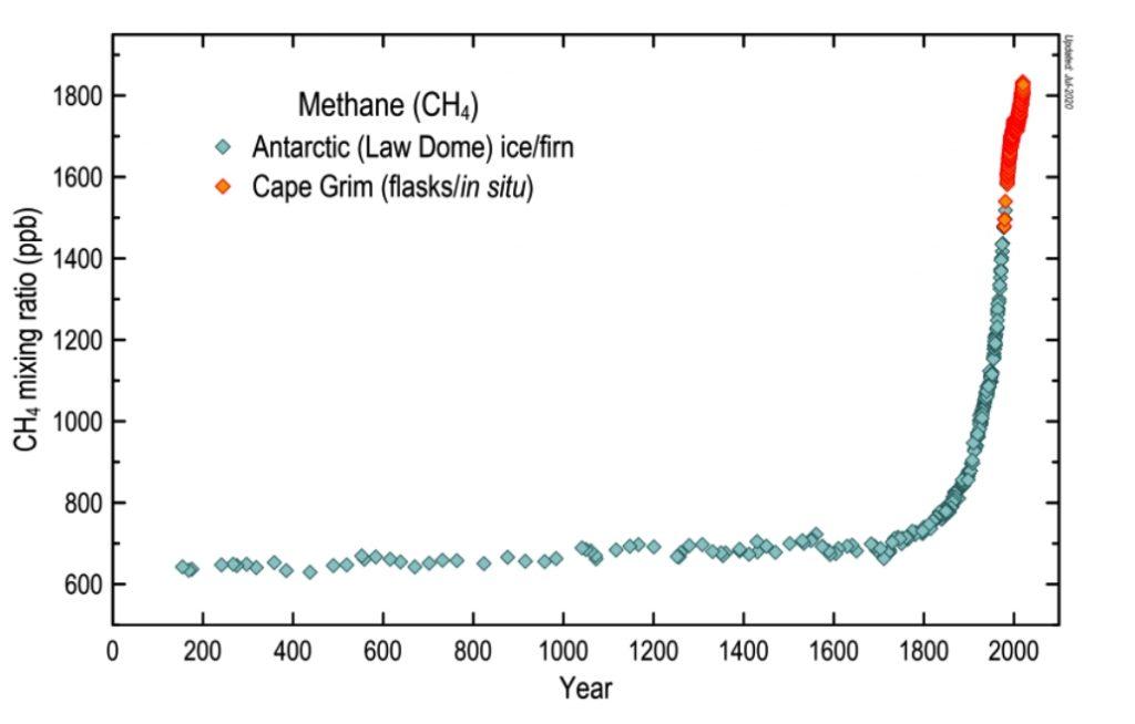 methane emissions Climate change | global warming | Methane Emissions