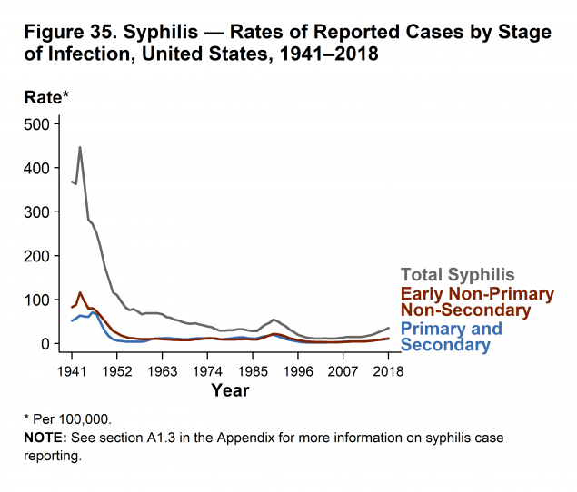 CDC Syphilis   Treponema pallidum