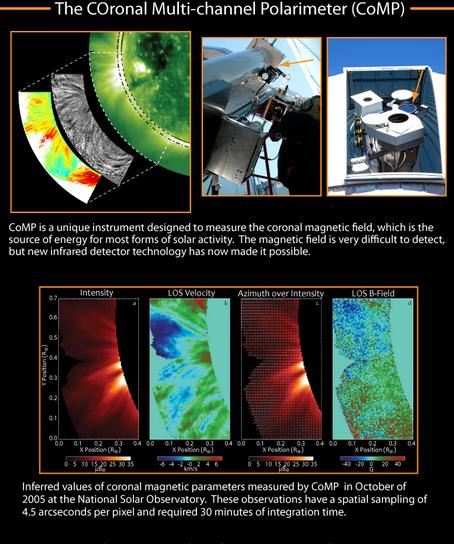 Coronal Multi channel Polarimeter e1597204794640
